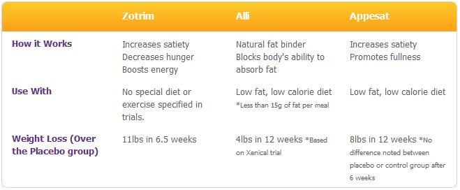 diet pills comparison